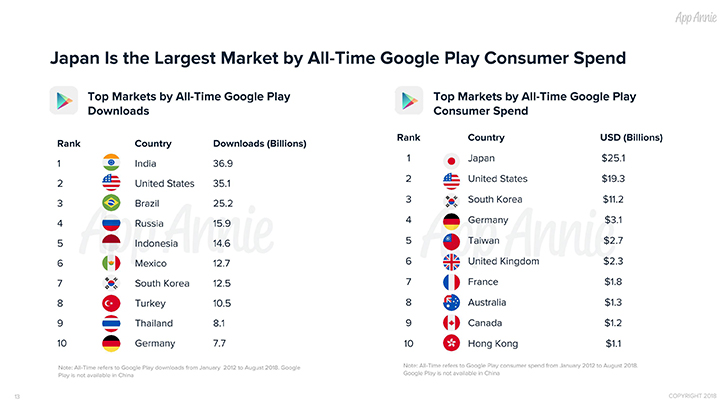 google-play-10-years-the-most-popular-apps-and-games-until-2018-03.jpg